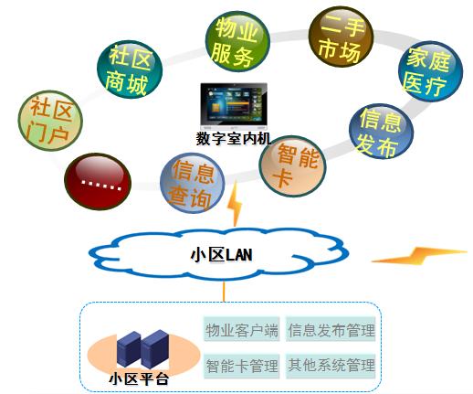 koti智慧社区系统组织结构简析