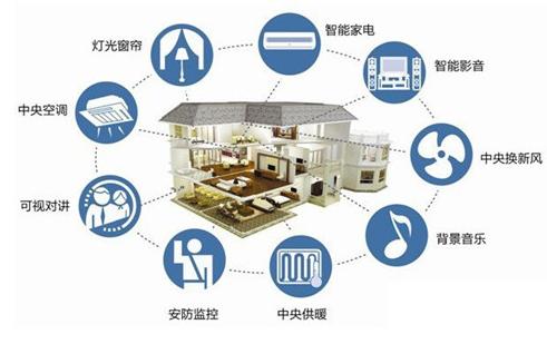 智能家居控制系统包括哪些