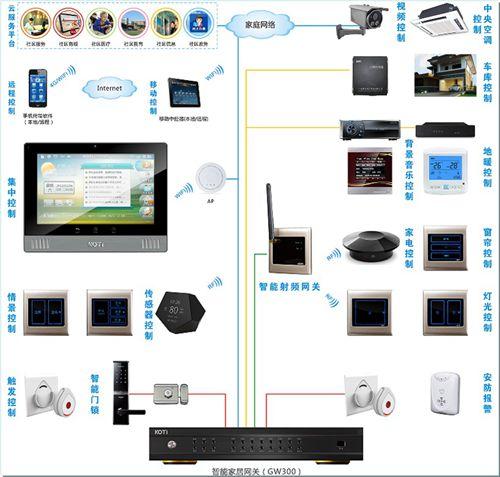 KOTIGW300全宅智能家居解决方案系统结构图