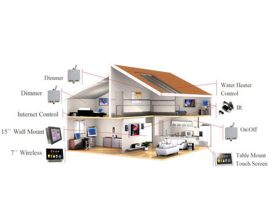 智能家居全宅控制系统结构图